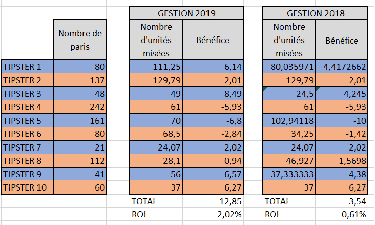 bilan tipsters 1er trimestre