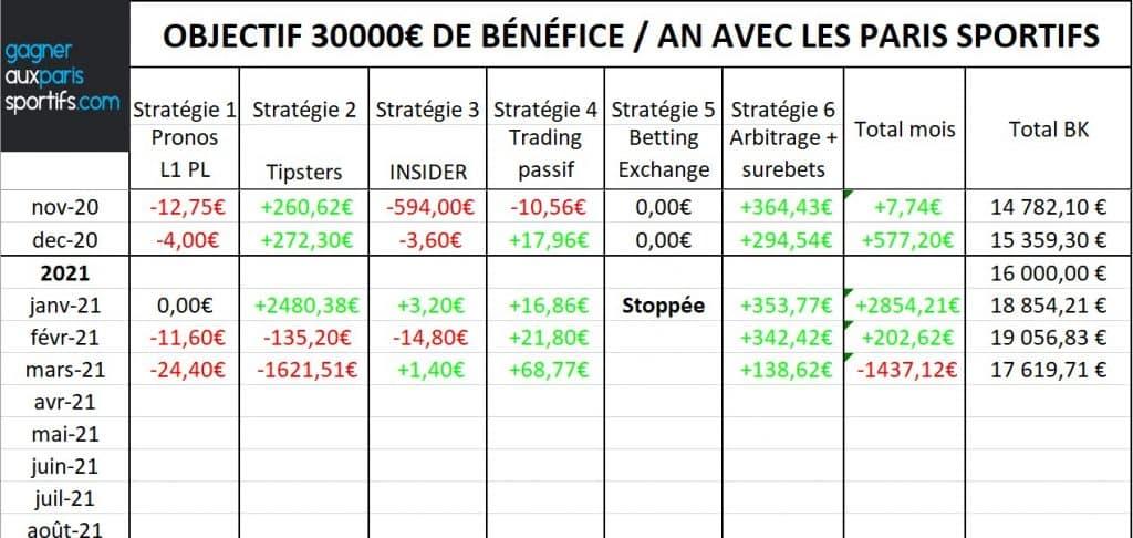 Objectif 30000€ par an avec les paris sportifs (Bilan mars 2021)